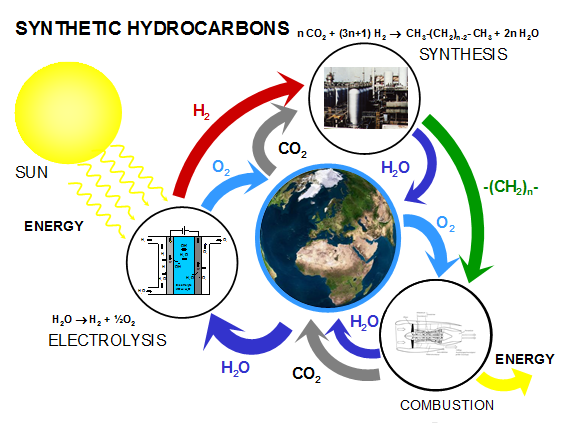 Synthetic Hydrocarbons